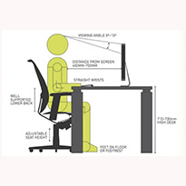 A brief look at Ergonomics